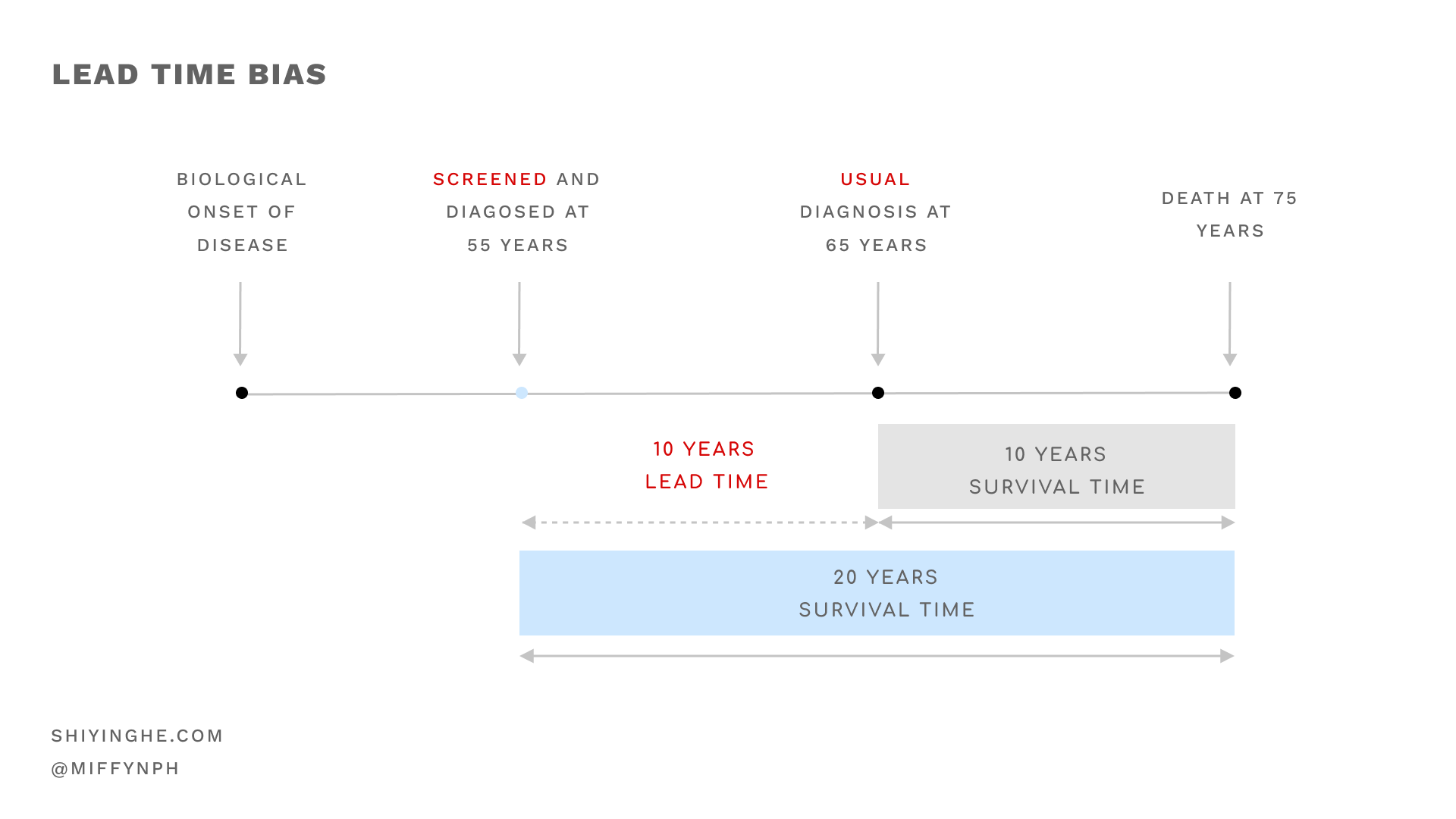Lead time bias artificially increases the survival time of a patient that went through screening.